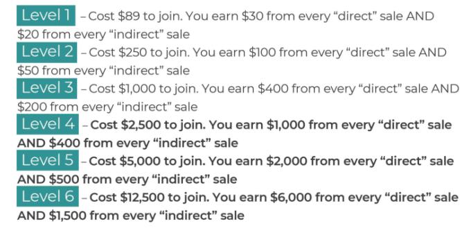Levels at 30 day success formula