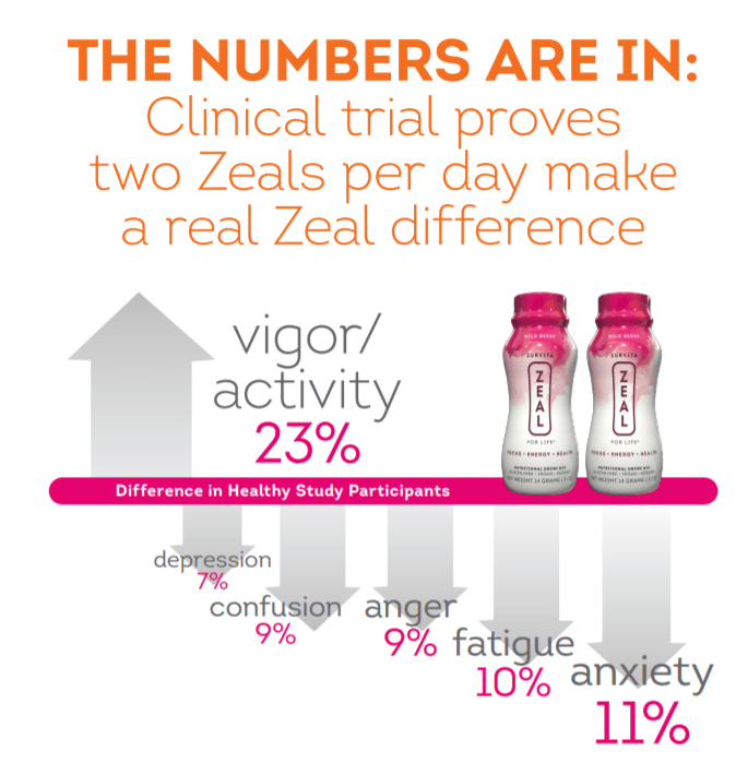 clinical trial proof on zurvita