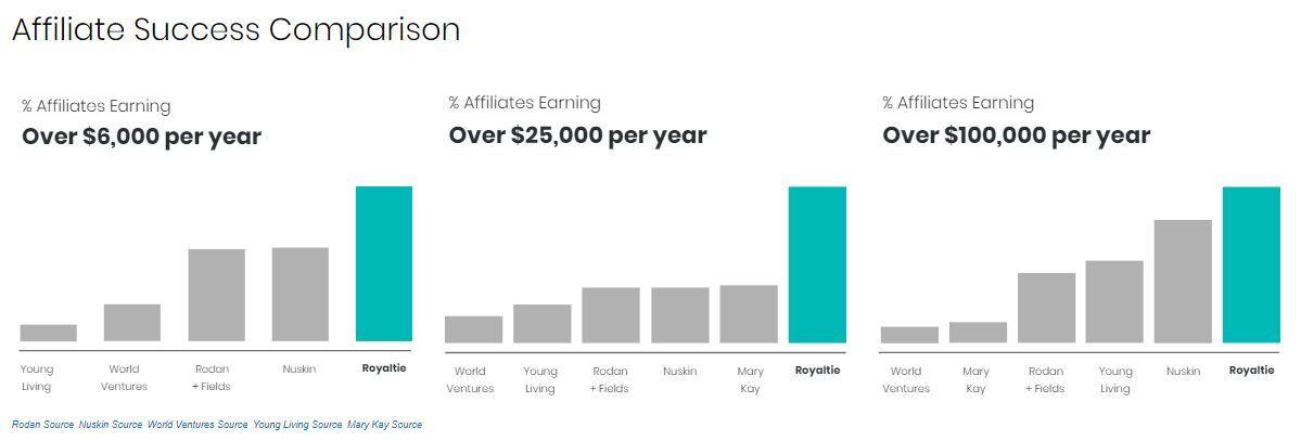 Royaltie gem affiliate success comparison