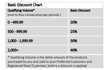 AdvoCare discount table.