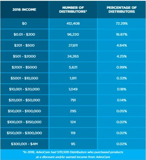 AdvoCare income disclosure table.