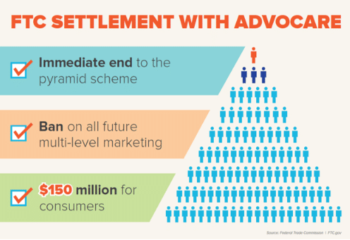 FTC settlement with AdvoCare chart.