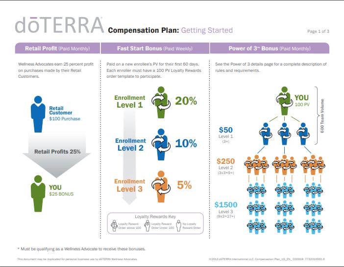 doTerra compensation plan chart.