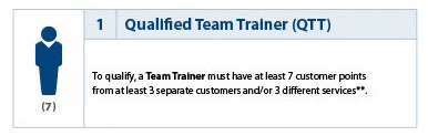 Qualified team trainer
