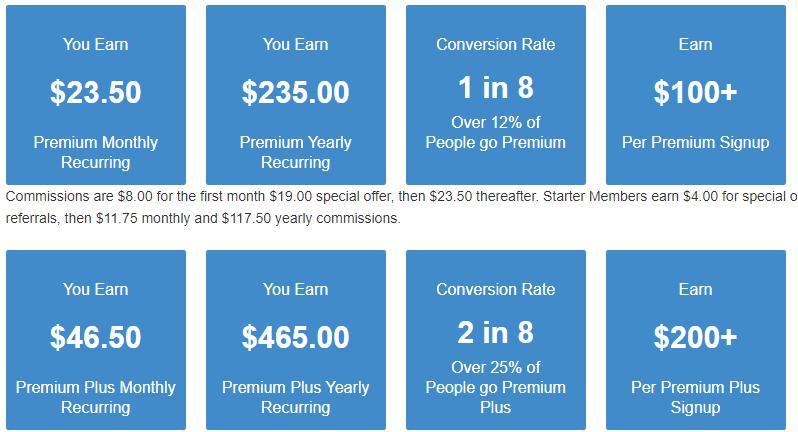 Wealthy Affiliates Referral Program Details